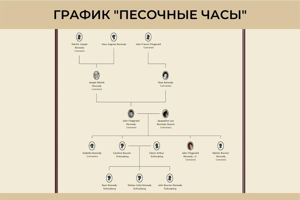 grafik pesochnye chasy